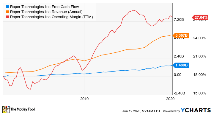 ROP Free Cash Flow Chart