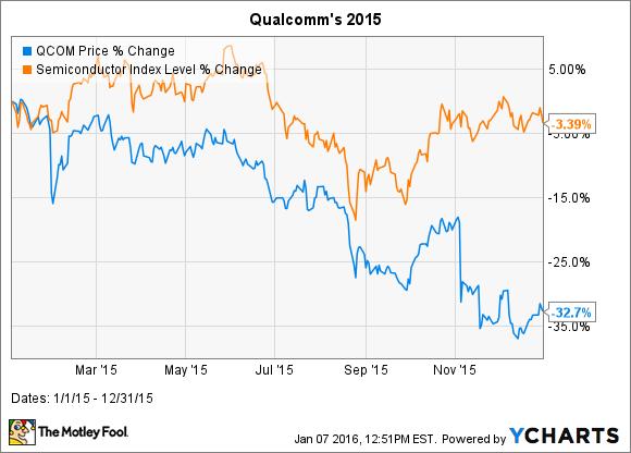 QCOM Chart