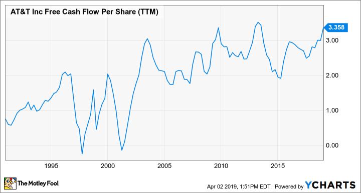 T Free Cash Flow Per Share (TTM) Chart