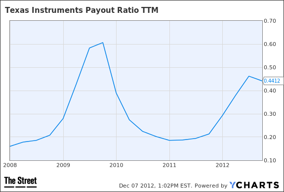 TXN Payout Ratio TTM Chart