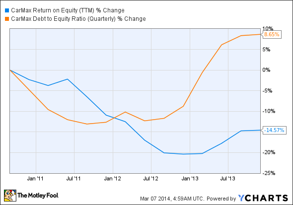 KMX Return on Equity (TTM) Chart