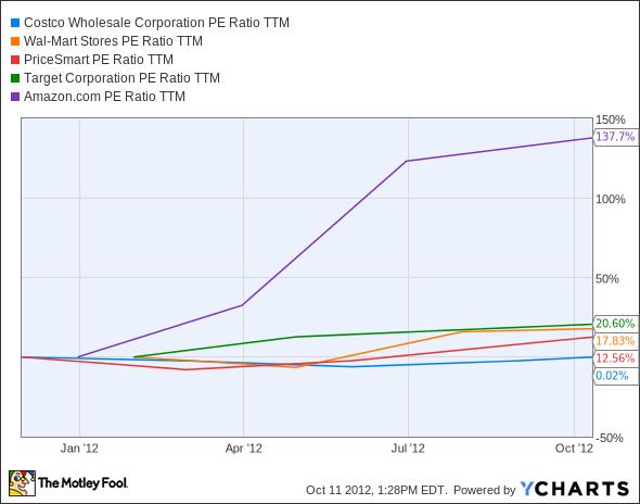 COST PE Ratio TTM Chart