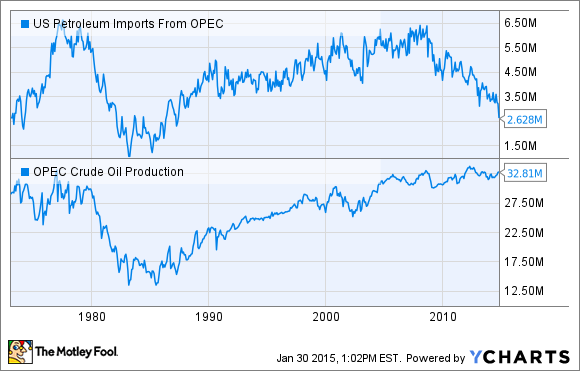 US Petroleum Imports From OPEC Chart