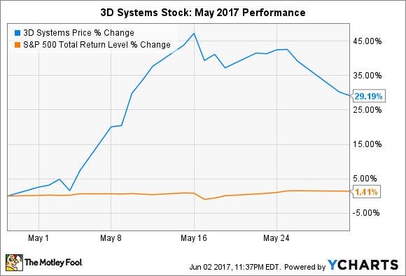 Ddd Stock Quote Cool Why 3D Systems Stock Popped 29% In May  The Motley Fool