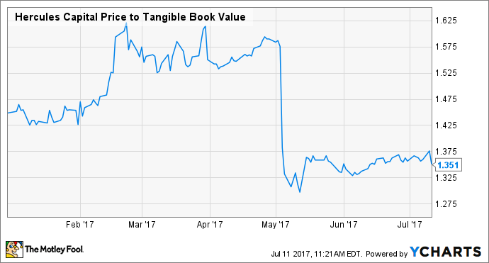 HTGC Price to Tangible Book Value Chart