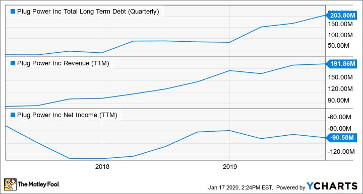 PLUG Total Long Term Debt (Quarterly) Chart