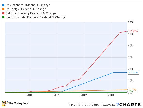 PVR Dividend Chart