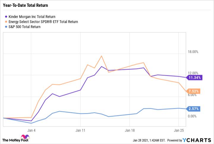 KMI Total Return Level Chart