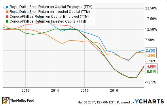 RDS.B Return on Capital Employed (TTM) Chart