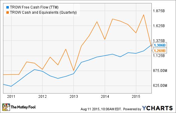 TROW Free Cash Flow (TTM) Chart