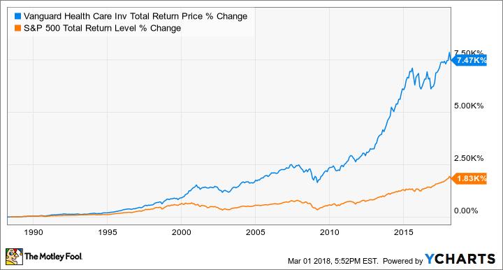 VGHCX Total Return Price Chart