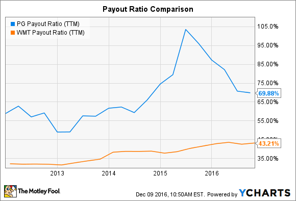 PG Payout Ratio (TTM) Chart