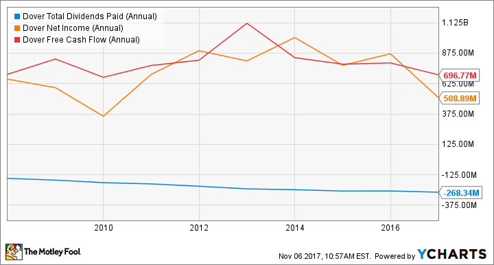 DOV Total Dividends Paid (Annual) Chart