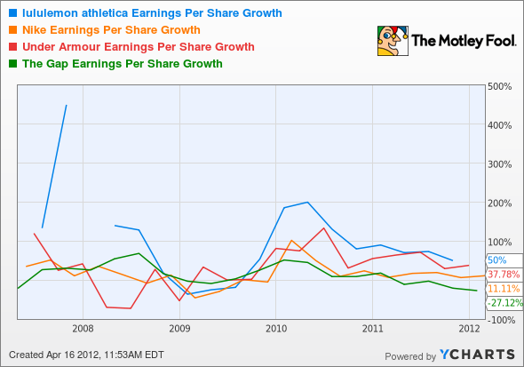 LULU Earnings Per Share Growth Chart