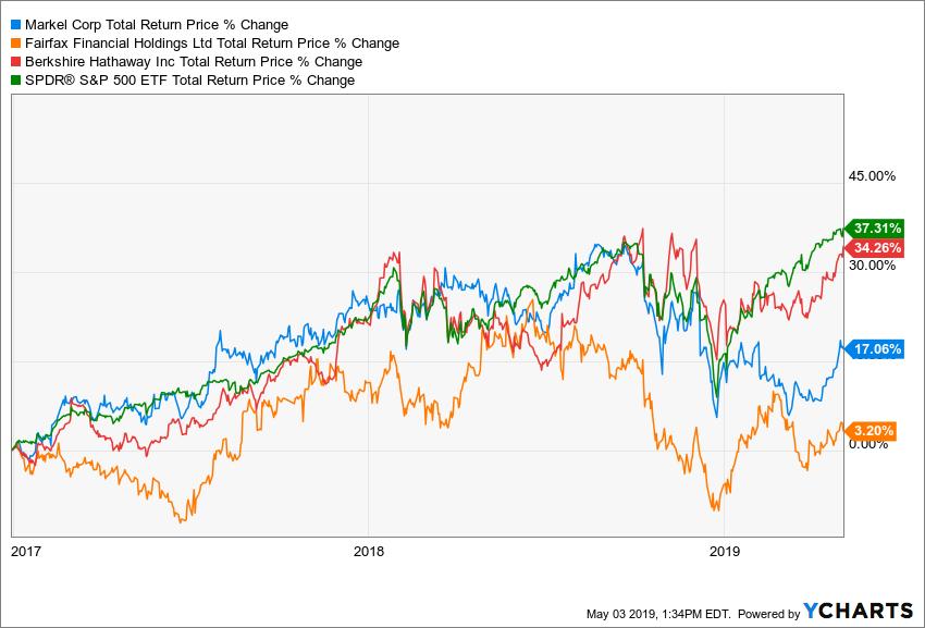 MKL Total Return Price Chart