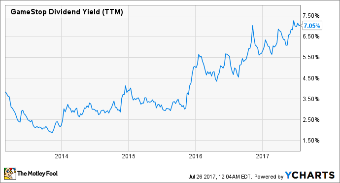 GME Dividend Yield (TTM) Chart
