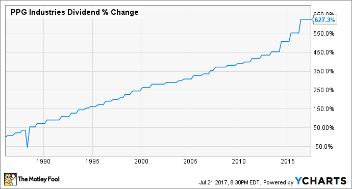 PPG Dividend Chart