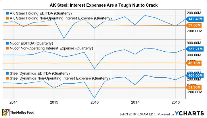 AKS EBITDA (Quarterly) Chart