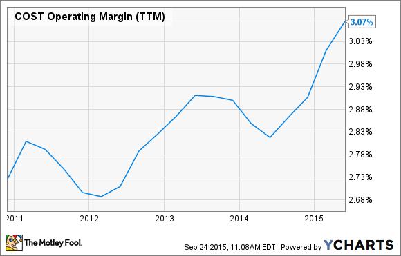COST Operating Margin (TTM) Chart