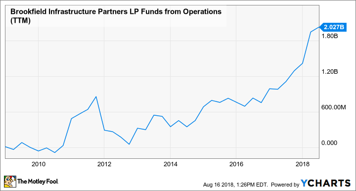 BIP Funds from Operations (TTM) Chart