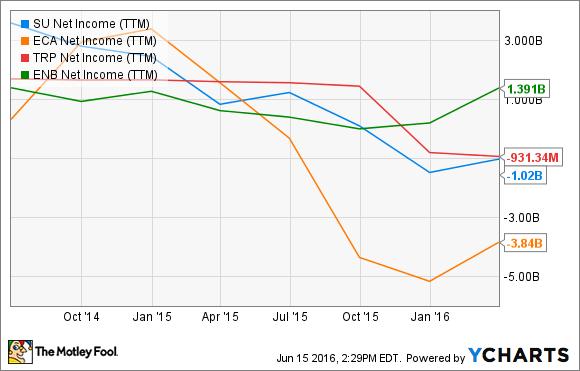 SU Net Income (TTM) Chart