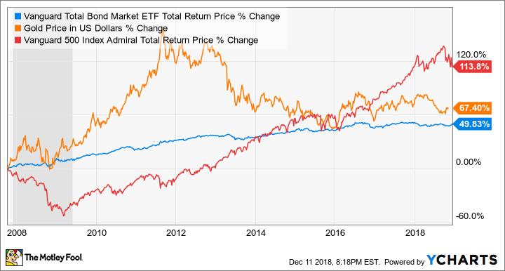 BND Total Return Price Chart
