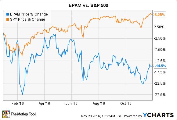 EPAM Chart