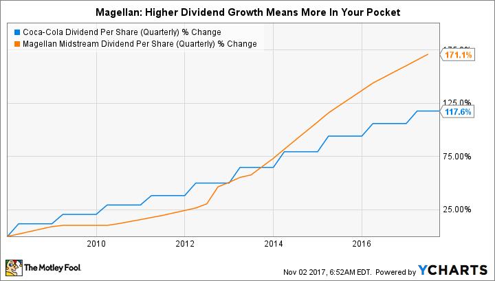 KO Dividend Per Share (Quarterly) Chart