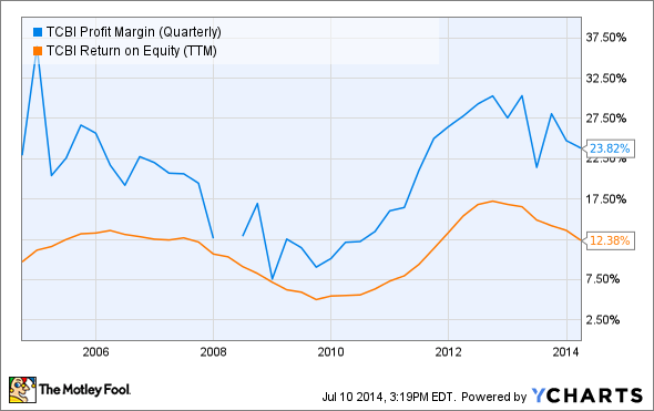 TCBI Profit Margin (Quarterly) Chart