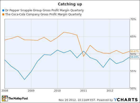 DPS Gross Profit Margin Quarterly Chart