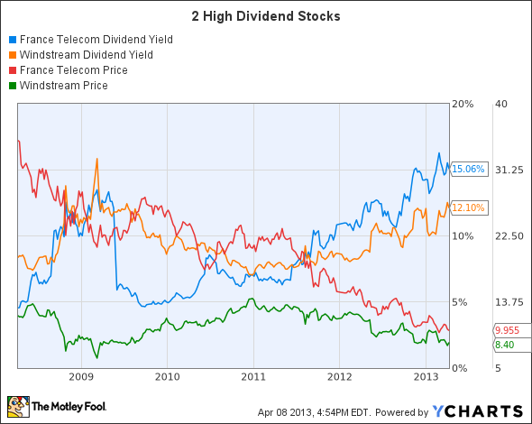 FTE Dividend Yield Chart