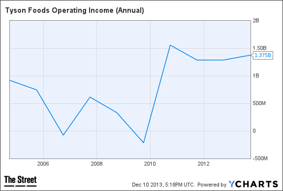 TSN Operating Income (Annual) Chart