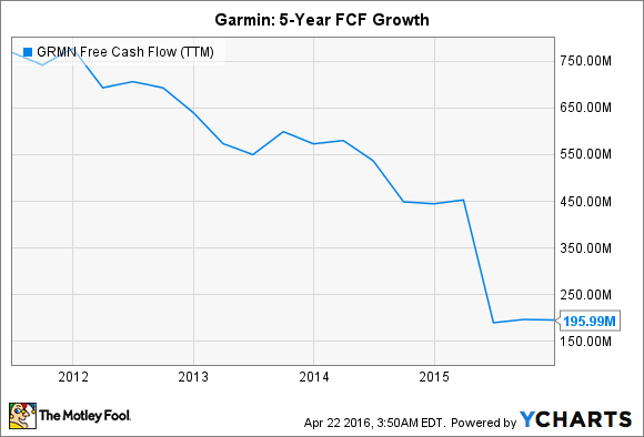 GRMN Free Cash Flow (TTM) Chart