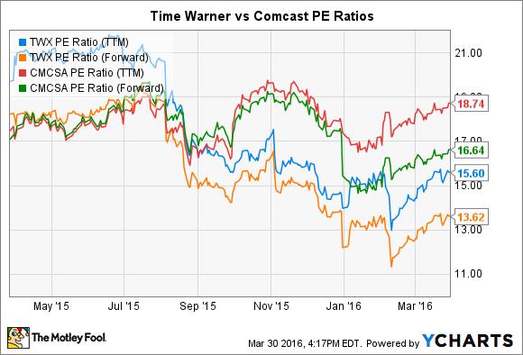 TWX PE Ratio (TTM) Chart