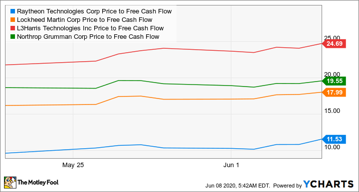 RTX Price to Free Cash Flow Chart