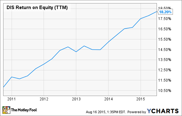 DIS Return on Equity (TTM) Chart