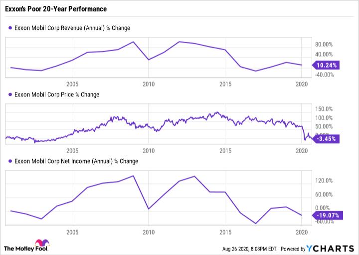 XOM Revenue (Annual) Chart