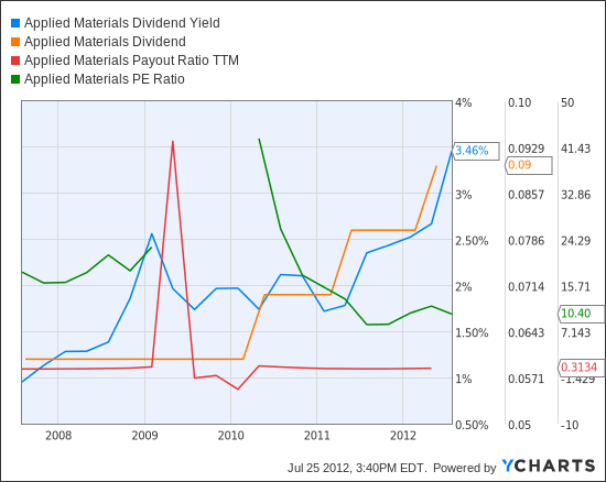 applied materials dividend yield