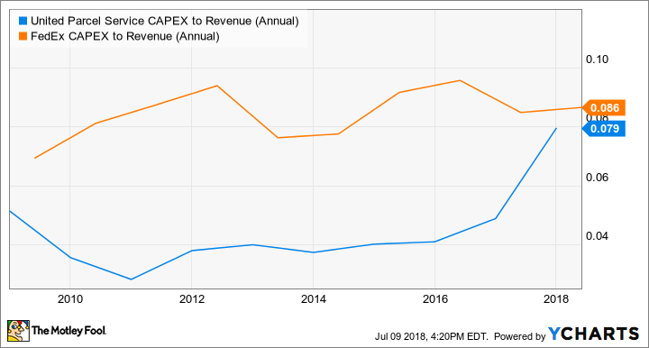 UPS CAPEX to Revenue (Annual) Chart