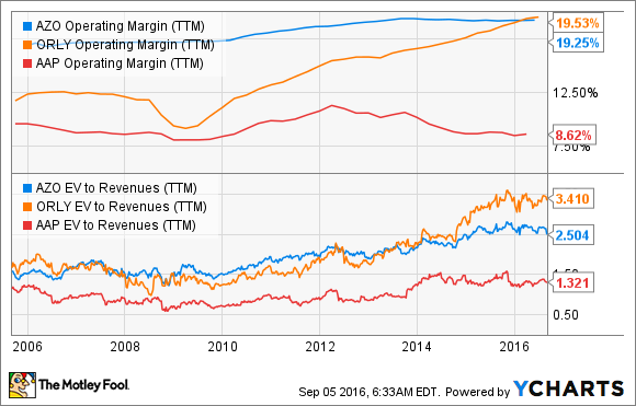 AZO Operating Margin (TTM) Chart