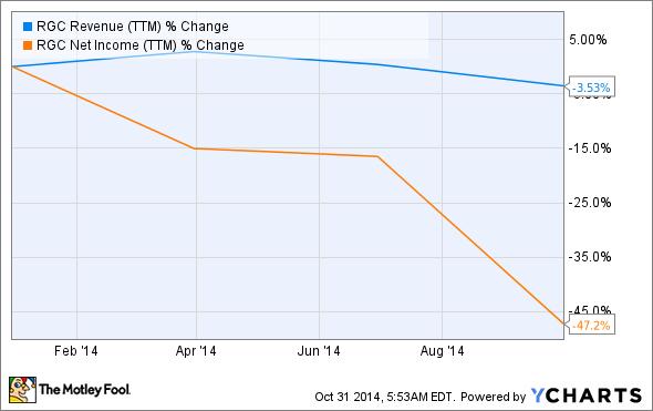 RGC Revenue (TTM) Chart