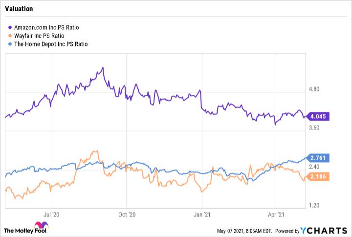 AMZN PS Ratio Chart