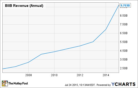 BIIB Revenue (Annual) Chart