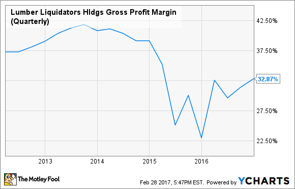 LL Gross Profit Margin (Quarterly) Chart