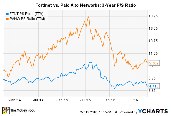 FTNT PS Ratio (TTM) Chart