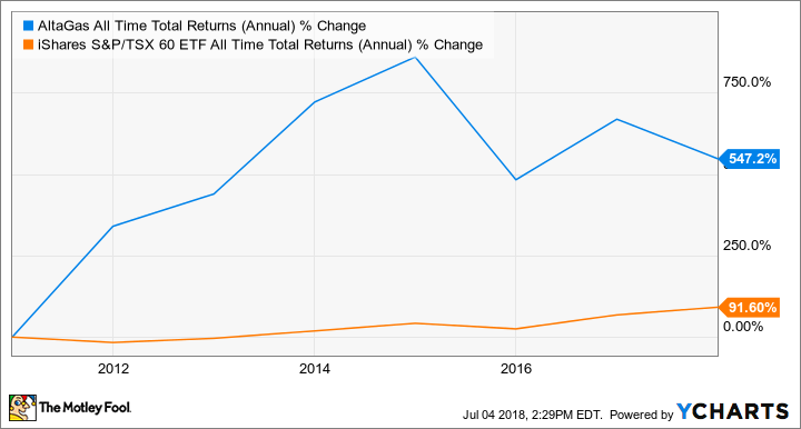 ALA All Time Total Returns (Annual) Chart