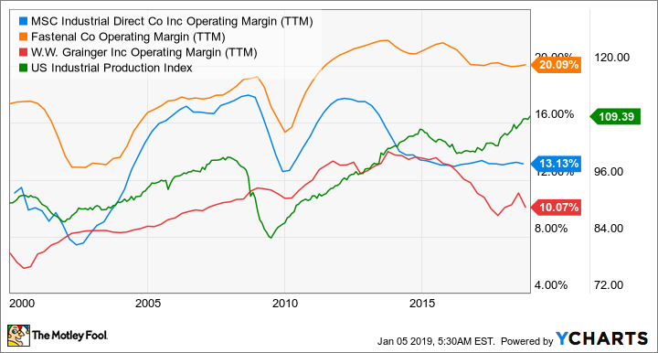 MSM Operating Margin (TTM) Chart
