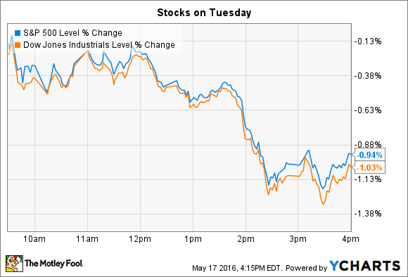 522bc979252 Home Depot Inc. Drops and Hertz Global Holdings Inc. Soars As Stocks Fall