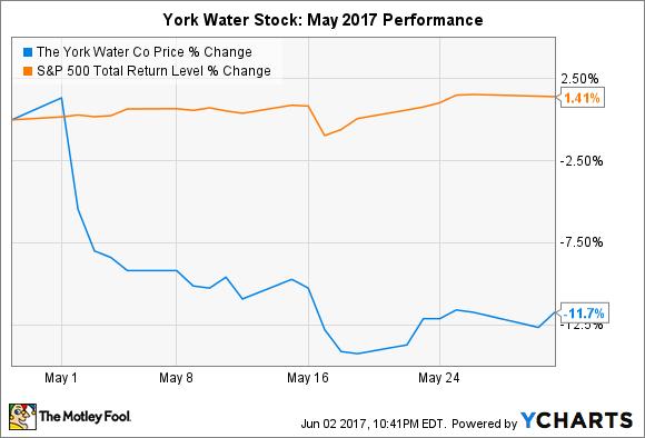 YORW Chart