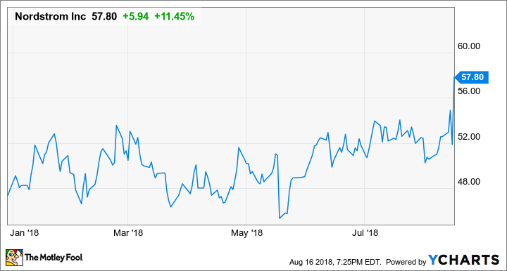 924eb5ee1c4 Nordstrom Impresses With Excellent Second-Quarter Results -- The ...